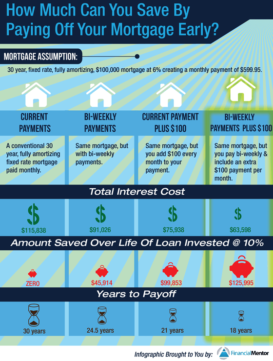 Payoff Mortgage Early Infographic