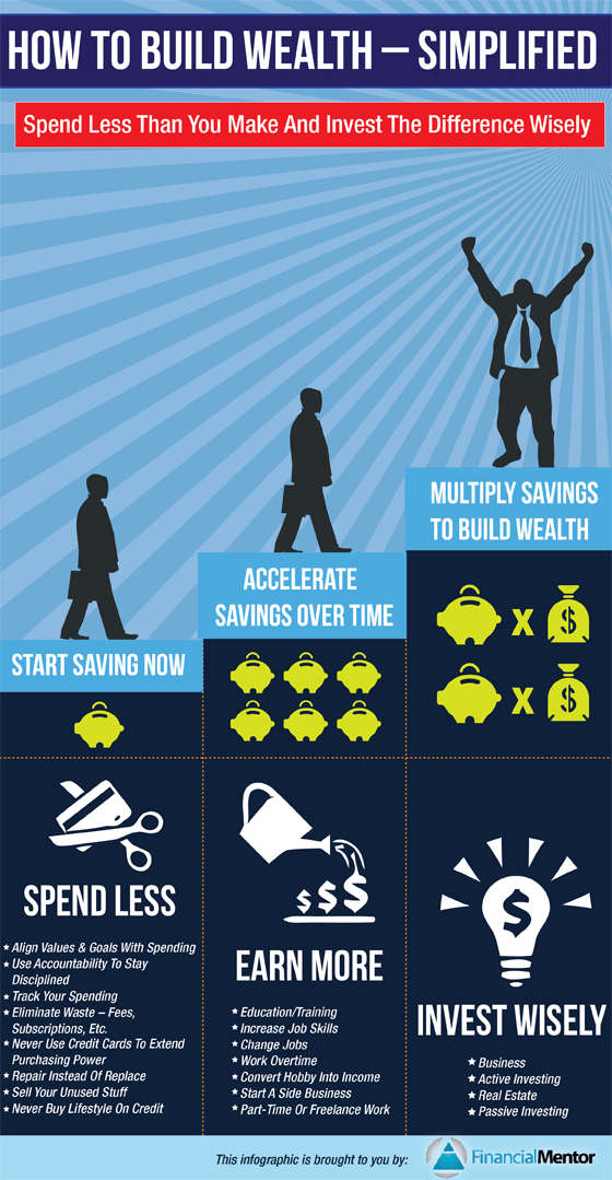 How To Build Wealth Infographic