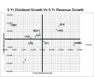 5 Year Dividend Growth vs. 5 Year Revenue Growth Quadrant Image
