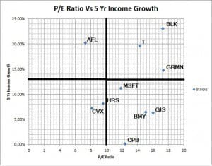 P/E Ration vs. 5 Year Income Growth Quadrant Image