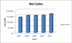 CG Net Sales Bar Chart For Dividend Stock Investing Analysis
