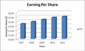 CG Dividend Growth Stock Bar Chart Showing Earnings