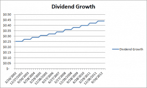 Dividend Growth Chart