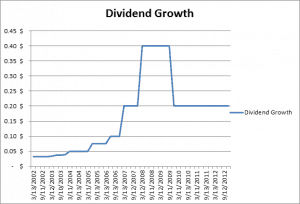Unstable Dividend Growth Pattern