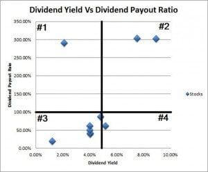 Dividend Yield vs. Payout Ratio Quadrant Graphic
