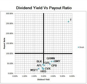 Dividend Yield vs. Dividend Payout Ratio Quadrant