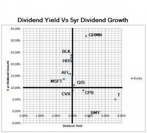Dividend Yield vs. 5 Year Dividend Growth Quadrant Image