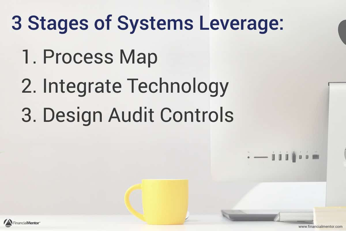 "Photo of a yellow coffee mug on a desk next to a computer monitor with the text ""3 Stages of Systems Leverage"""