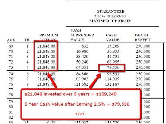 guaranteed interest rate insurance 2