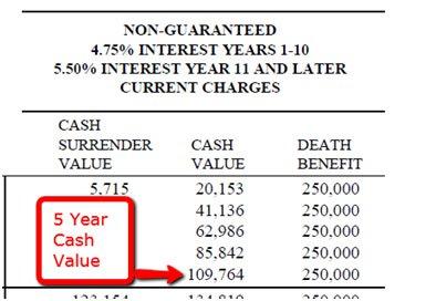 guaranteed interest rate insurance 3