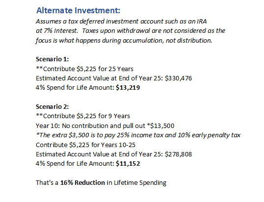 when_life_happens_with_alternate_investment